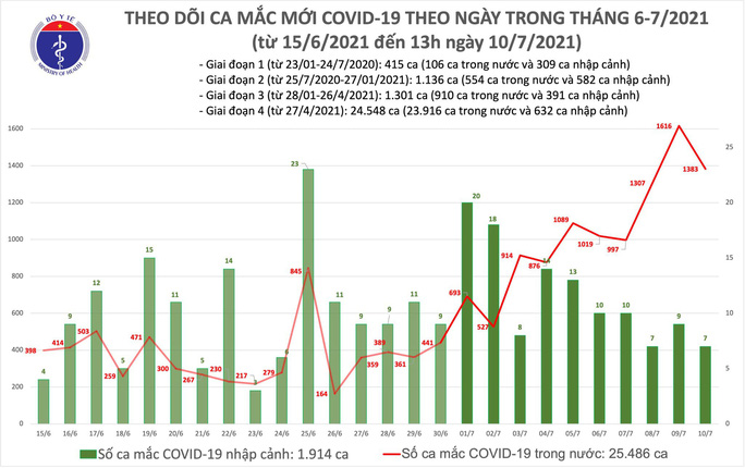 Trưa 10-7, cả nước thêm 792 ca mắc Covid-19 mới - Ảnh 1.