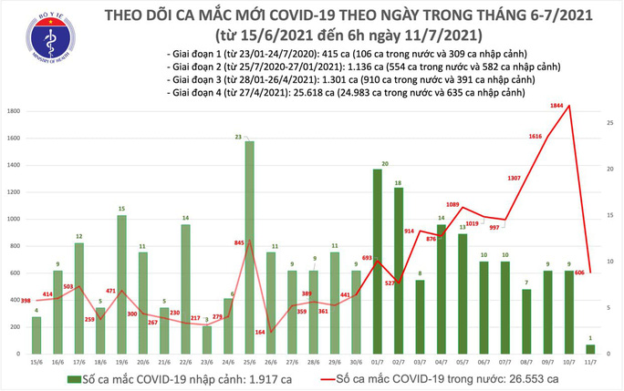 Sáng 11-7, thêm 606 ca mắc Covid-19, nhiều ca đang điều tra dịch tễ - Ảnh 1.