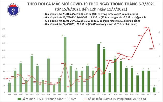 Trưa 11-7, thêm 633 ca mắc Covid-19 tại 14 tỉnh, thành phố - Ảnh 1.