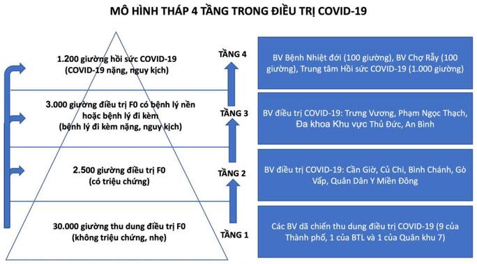 TP HCM: Chuyển công năng bệnh viện ngàn tỉ thành trung tâm hồi sức Covid-19 - Ảnh 2.