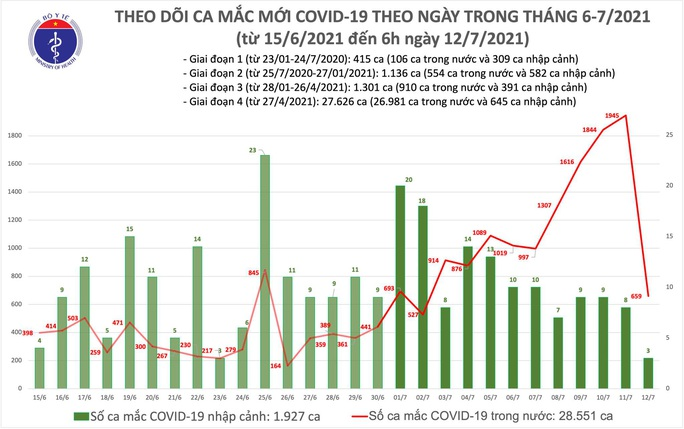 Sáng 12-7, thêm 662 ca mắc Covid-19 - Ảnh 1.