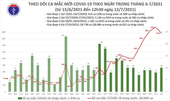 Trưa 12-7, thêm 1.112 ca mắc Covid-19 trong hơn 6 giờ qua - Ảnh 1.