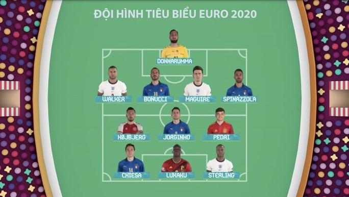 Lukaku chiếm sóng Ronaldo, góp mặt đội hình tiêu biểu Euro 2020 - Ảnh 1.