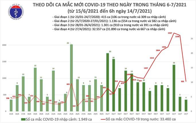 Sáng 14-7, thêm 905 ca mắc Covid-19 trong nước - Ảnh 1.