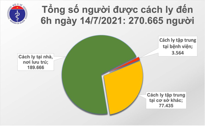Sáng 14-7, thêm 905 ca mắc Covid-19 trong nước - Ảnh 3.