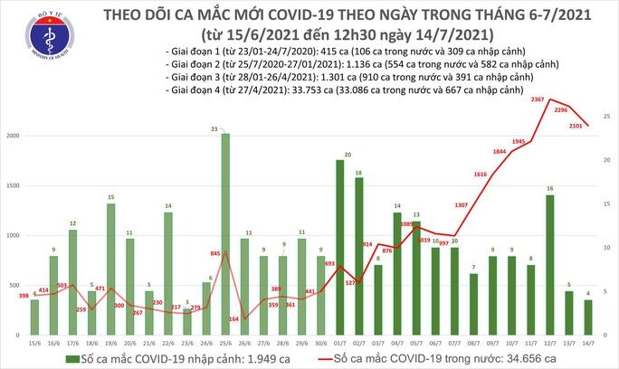 Trưa 14-7,  thêm 1.196 ca mắc Covid-19 đều ở trong nước - Ảnh 1.