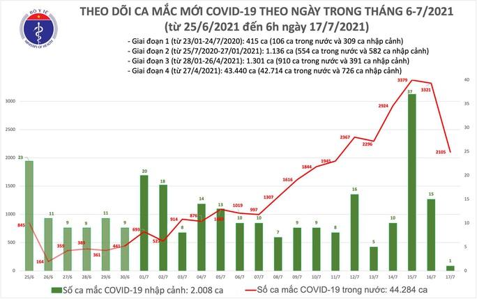 Sáng 17-7, cả nước thêm 2.106 ca mắc Covid-19 - Ảnh 1.