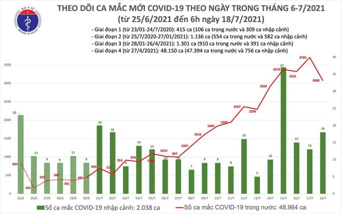 Sáng 18-7, công bố thêm 3.098 ca mắc Covid-19 - Ảnh 1.
