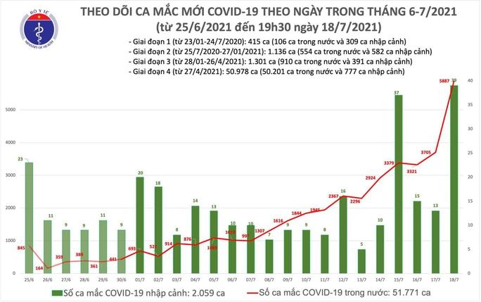 Ngày 18-7, có 5.926 ca mắc Covid-19, 355 người khỏi bệnh - Ảnh 1.