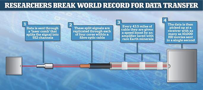 Ngỡ ngàng kỷ lục truyền dữ liệu bằng tia laser của Nhật Bản - Ảnh 2.