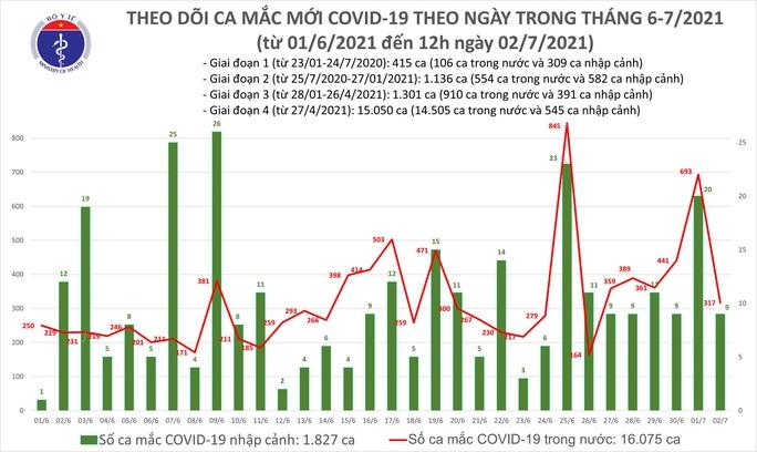 Trưa 2-7, thêm 175 ca mắc Covid-19 mới - Ảnh 1.