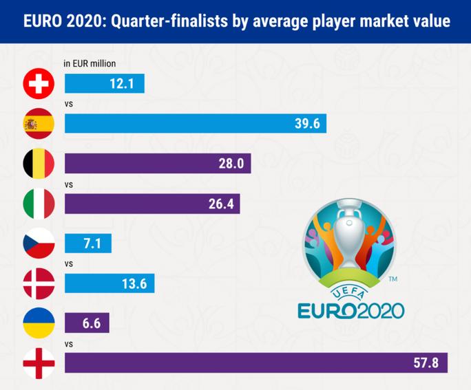 Tuyển Anh vô địch Euro 2020 bằng cách nào? - Ảnh 1.