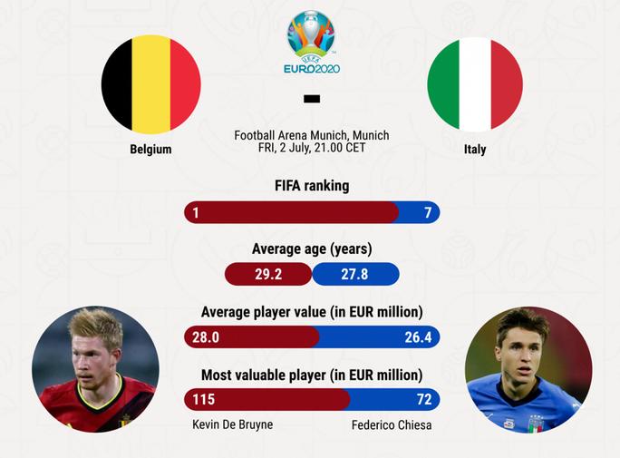 Tuyển Anh vô địch Euro 2020 bằng cách nào? - Ảnh 3.