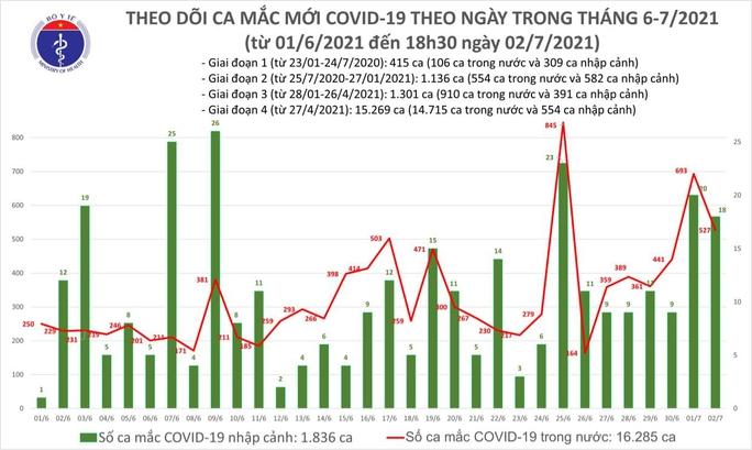 Ngày 2-7, thêm 545 ca Covid-19, 148 bệnh nhân khỏi bệnh - Ảnh 1.