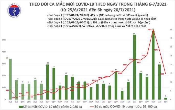 Sáng 20-7, thêm 2.155 ca mắc Covid-19 - Ảnh 1.