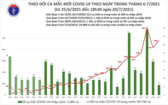 Ngày 20-7, có thêm 4.795 ca mắc Covid-19, 396 người khỏi bệnh - Ảnh 1.