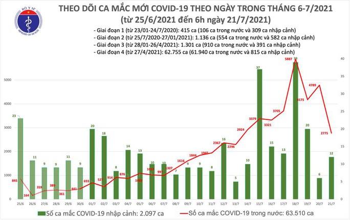 Sáng 21-7, cả nước thêm 2.787 ca mắc Covid-19 - Ảnh 2.