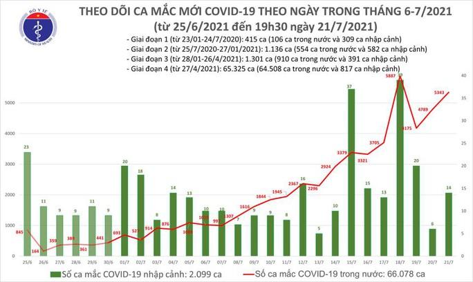 Ngày 21-7, thêm 5.357 ca mắc Covid-19, 528 người khỏi bệnh - Ảnh 1.