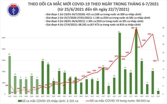 Sáng 22-7, thêm 2.967 ca mắc Covid-19 - Ảnh 1.