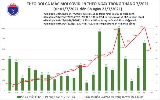 Sáng 23-7, thêm 3.898 ca mắc Covid-19 - Ảnh 1.
