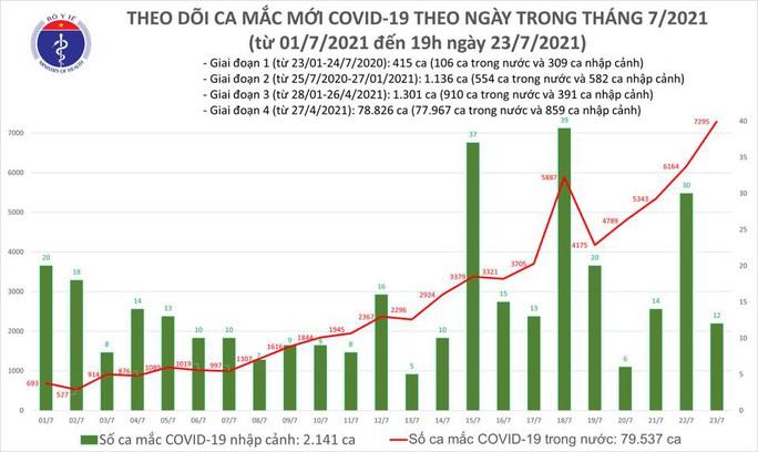 Ngày 23-7, ghi nhận 7.307 ca mắc Covid-19, 2.115 người khỏi bệnh - Ảnh 1.