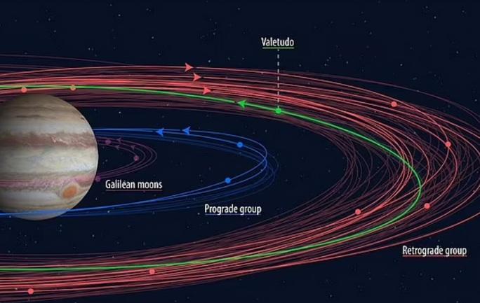Nữ sinh viên phát hiện 1 mặt trăng hoàn toàn mới và 23 mặt trăng thất lạc của Sao Mộc - Ảnh 1.