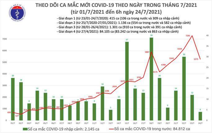Sáng 24-7, có 3.991 ca Covid-19, Long An bổ sung thêm 1.288 trường hợp - Ảnh 1.