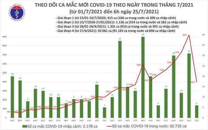 Sáng 25-7, ghi nhận thêm 3.979 ca mắc Covid-19 - Ảnh 1.