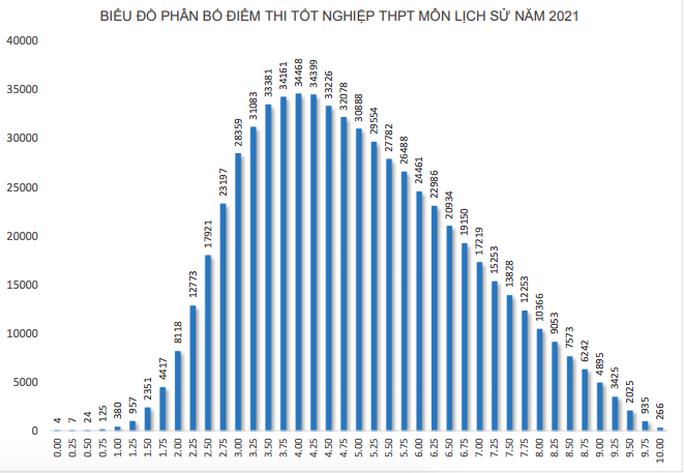 1.280 thí sinh trượt tốt nghiệp do bị điểm liệt, phổ điểm môn lịch sử thấp nhất - Ảnh 6.