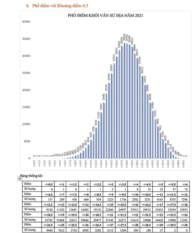 Bộ GD-ĐT công bố phổ điểm từng khối thi, thí sinh cân nhắc khi xét tuyển ĐH - Ảnh 12.
