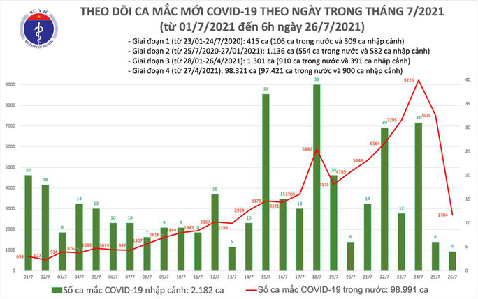 Sáng 26-7, Bộ Y tế công bố 2.708 ca mắc Covid-19 và 154 ca tử vong - Ảnh 1.