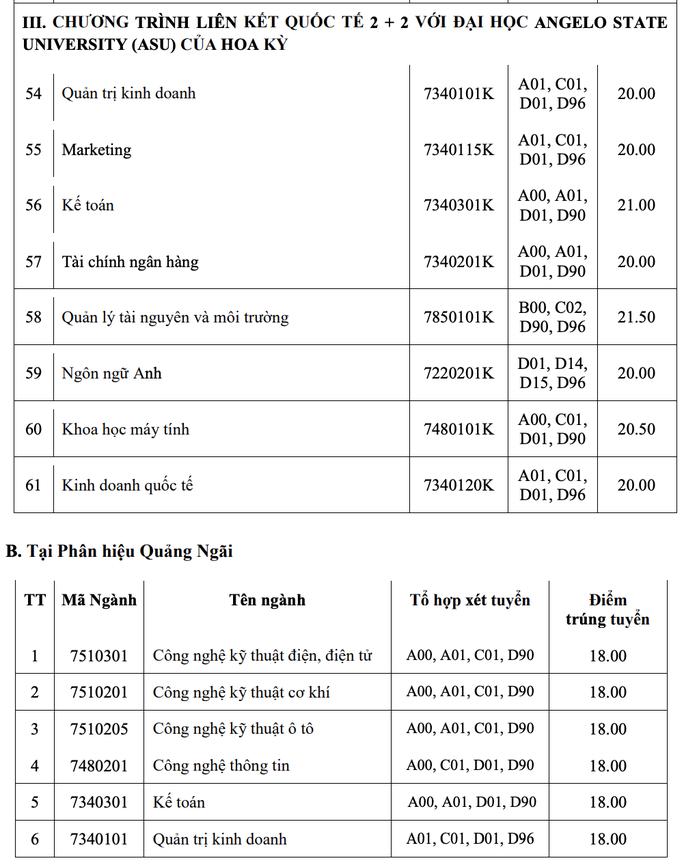 Trường ĐH Công nghiệp TP HCM công bố điểm chuẩn học bạ, đánh giá năng lực - Ảnh 5.