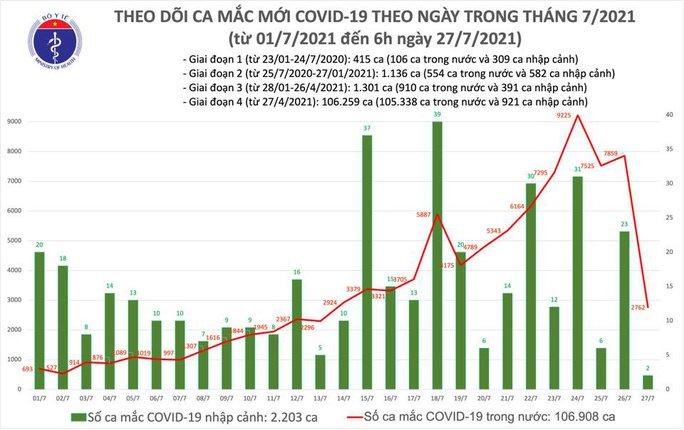Sáng 27-7, thêm 2.764 ca mắc Covid-19 - Ảnh 1.