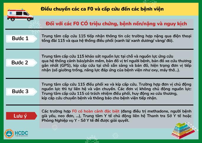 TP HCM: Hiểu về việc chuyển người F0 đến bệnh viện - Ảnh 2.