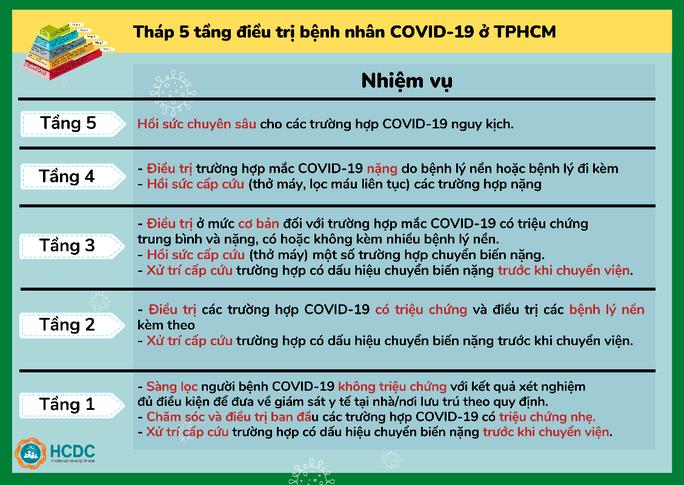 TP HCM: Hiểu về việc chuyển người F0 đến bệnh viện - Ảnh 5.