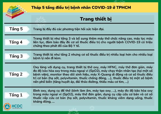 TP HCM: Hiểu về việc chuyển người F0 đến bệnh viện - Ảnh 6.