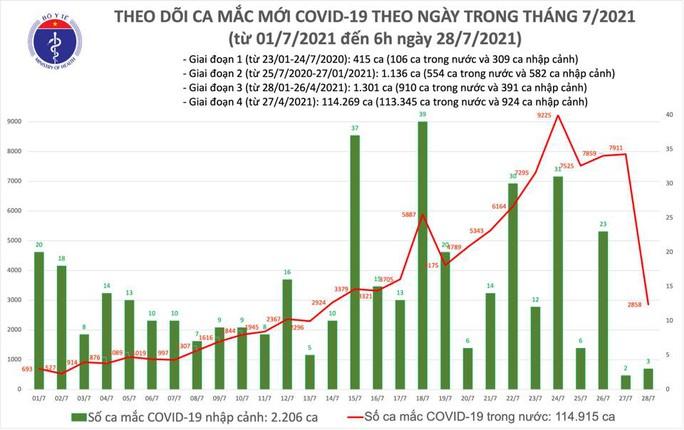 Sáng 28-7, ghi nhận 2.861 ca mắc Covid-19 - Ảnh 1.