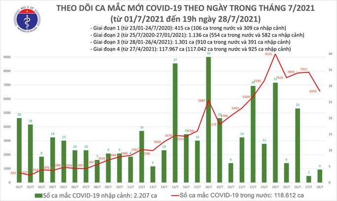 Tối 28-7, thêm 4.511 bệnh nhân Covid-19 được chữa khỏi, 3.698 ca nhiễm mới - Ảnh 2.