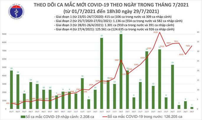 Ngày 29-7, thêm 7.594 ca mắc Covid-19 và có 4.323 bệnh nhân khỏi bệnh - Ảnh 1.