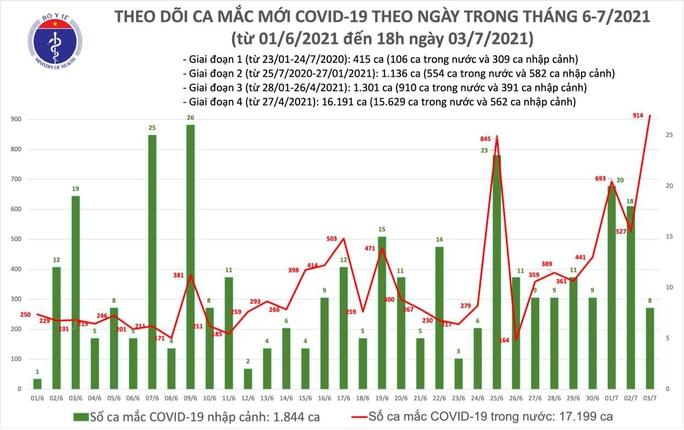 Tối 3-7, thêm 353 ca mắc Covid-19 mới - Ảnh 1.
