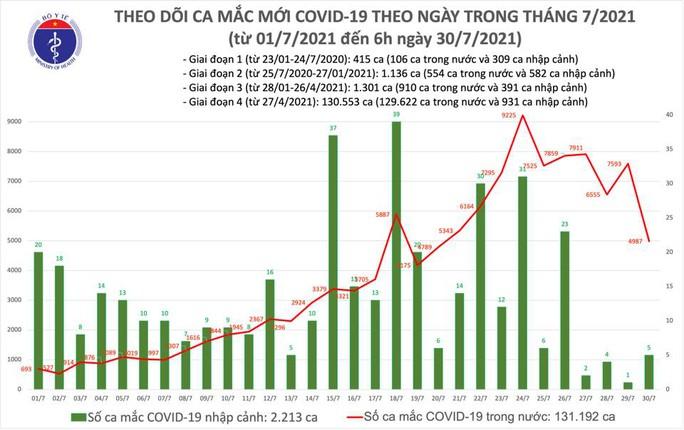 Sáng 30-7, thêm hơn 208.000 liều vắc-xin được tiêm, 4.992 ca mắc Covid-19 - Ảnh 1.