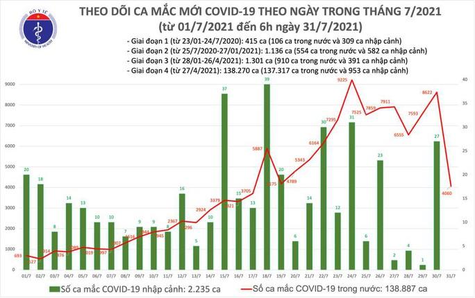 Sáng 31-7, ghi nhận thêm 4.060 ca mắc Covid-19 - Ảnh 1.