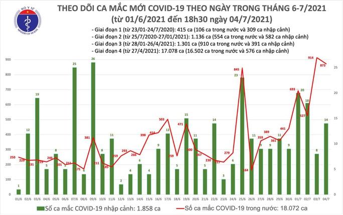 Ngày 4-7, ghi nhận 887 ca mắc Covid-19 mới, có 176 bệnh nhân khỏi bệnh - Ảnh 1.