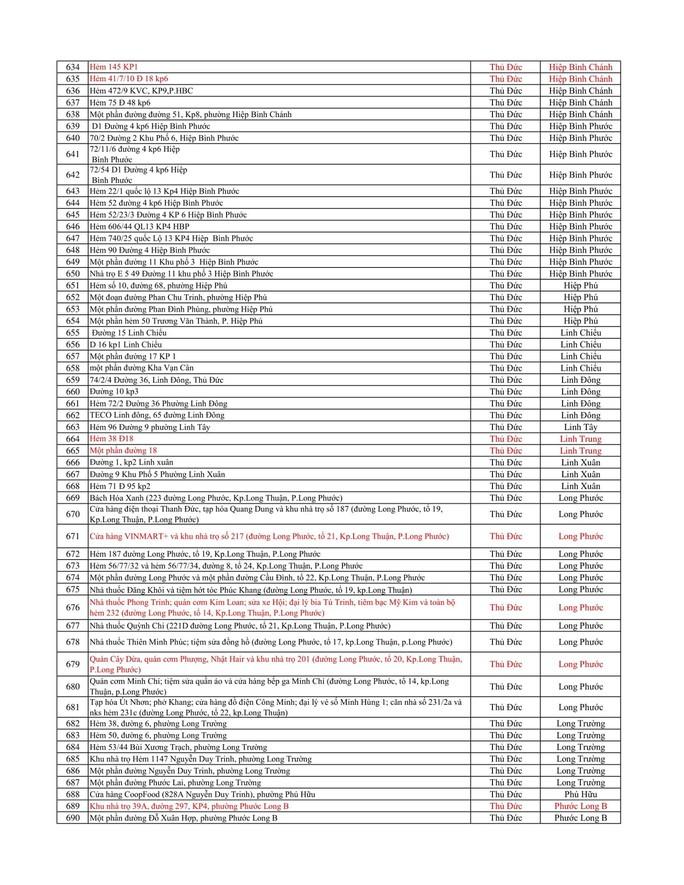 TP HCM thêm 102 điểm phong tỏa liên quan Covid-19 - Ảnh 12.