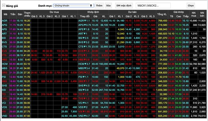 Chứng khoán ngày 6-7: VN-Index mất 56 điểm, nhà đầu tư hoang mang vào cuối phiên - Ảnh 1.
