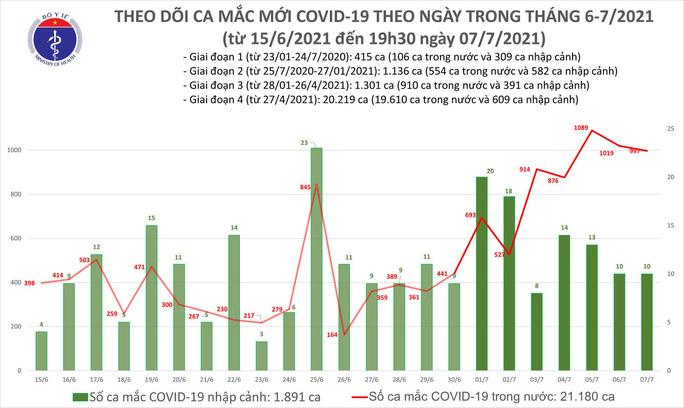 Ngày 7-7 ghi nhận 1.007 ca mắc Covid-19, 480 bệnh nhân khỏi bệnh - Ảnh 1.