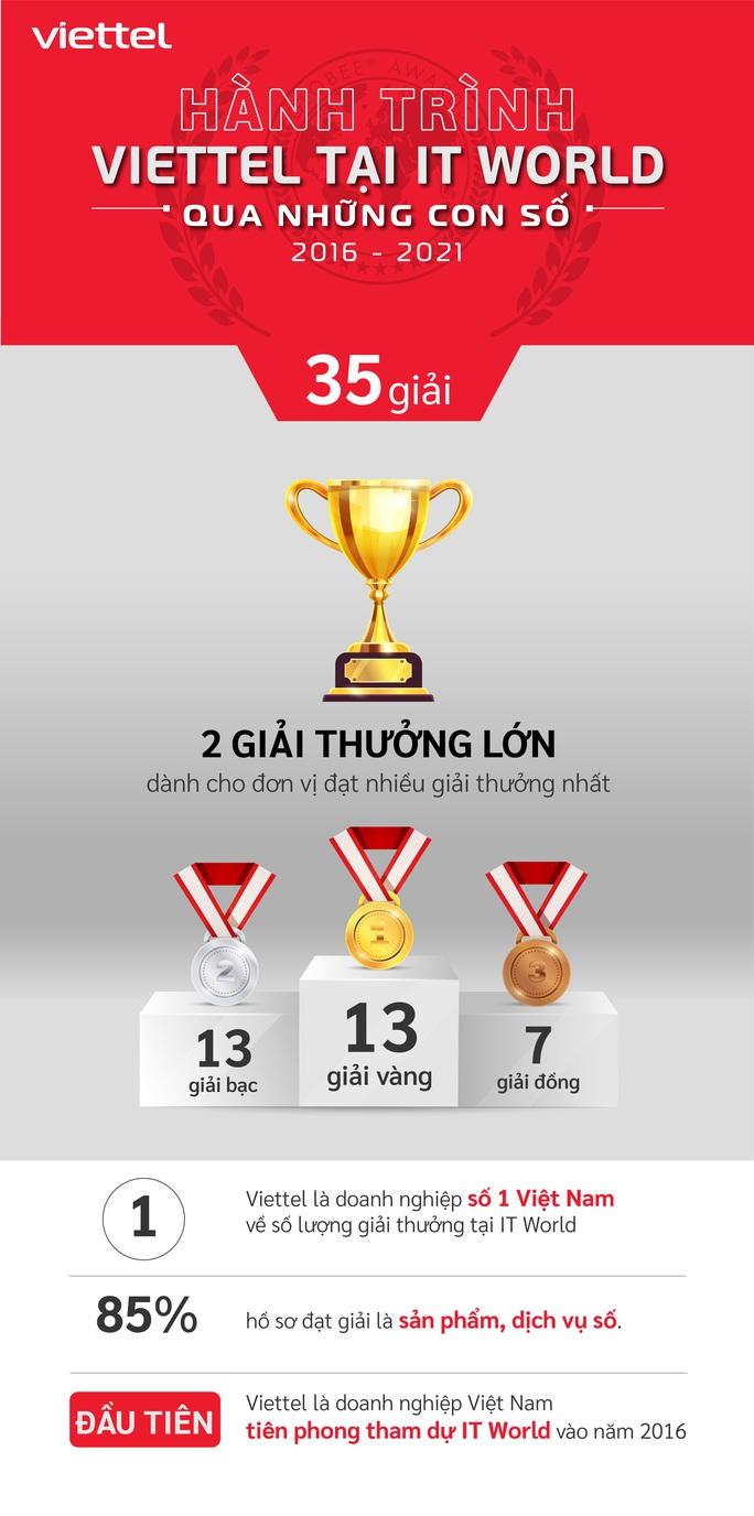 Các sản phẩm chuyển đổi của Viettel thắng lớn tại giải thưởng CNTT Thế giới 2021 - Ảnh 1.
