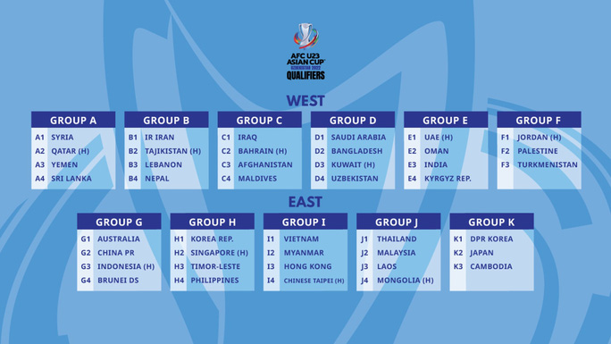 U23 Việt Nam gặp Myanmar, Hồng Kông và Đài Loan  ở vòng loại U23 châu Á - Ảnh 2.