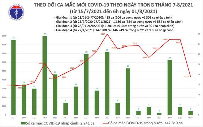 Thêm 4.374 ca mắc Covid-19, đã có 38.734 bệnh nhân được chữa khỏi - Ảnh 1.