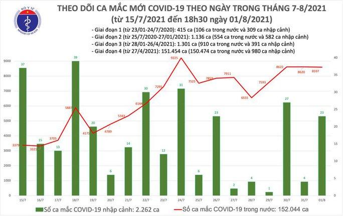 Ngày 1-8, thêm 4.423 người khỏi bệnh, 8.620 ca mắc Covid-19 - Ảnh 1.